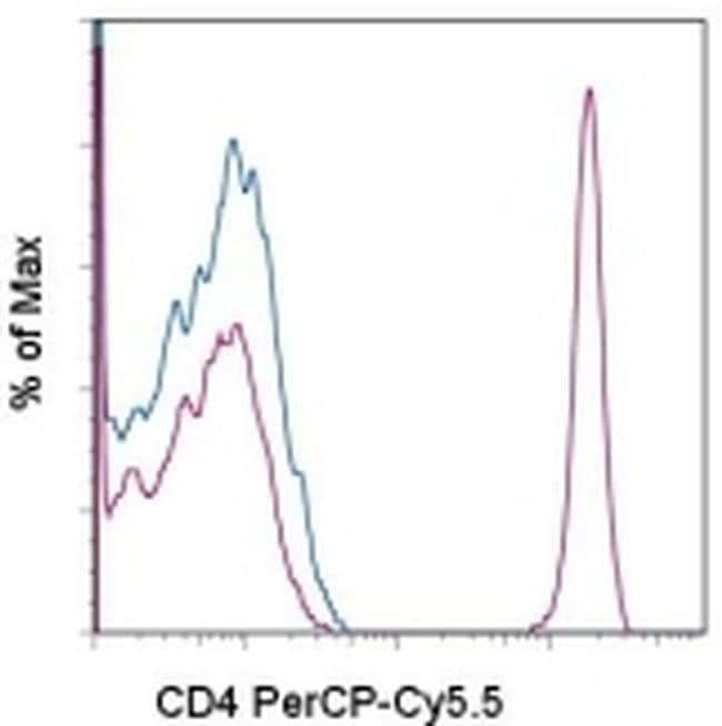 CD4 Mouse anti-Human, PerCP-Cyanine5.5, Clone: OKT4 (OKT-4), eBioscience™ 25 Tests; PerCP-Cyanine5.5 CD4 Mouse anti-Human, PerCP-Cyanine5.5, Clone: OKT4 (OKT-4), eBioscience™
