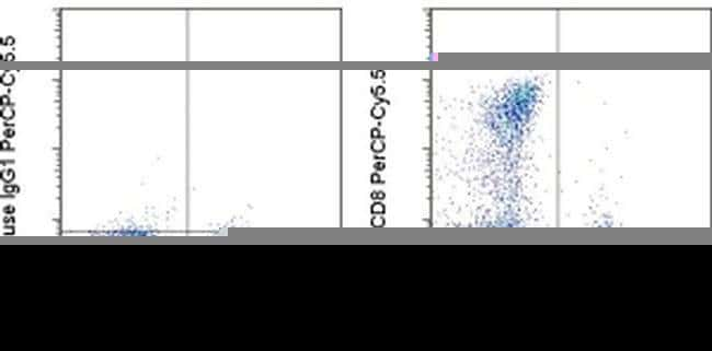 CD8a Mouse anti-Human, PerCP-Cyanine5.5, Clone: RPA-T8, eBioscience ::
