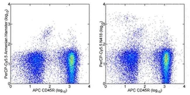 CD11c Armenian Hamster anti-Mouse, PerCP-Cyanine5.5, Clone: N418, eBioscience