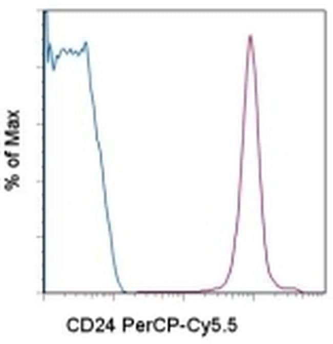 CD24 Rat anti-Mouse, PerCP-Cyanine5.5, Clone: M1/69, eBioscience ::