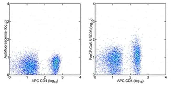 CD25 Mouse anti-Human, PerCP-Cyanine5.5, Clone: BC96, eBioscience™ 100 Tests; PerCP-Cyanine5.5 CD25 Mouse anti-Human, PerCP-Cyanine5.5, Clone: BC96, eBioscience™