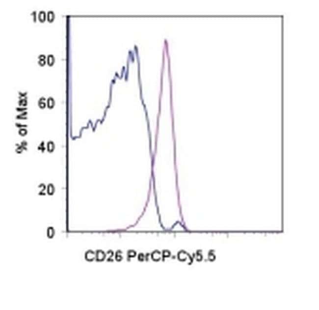 CD26 Rat anti-Mouse, PerCP-Cyanine5.5, Clone: H194-112 (H194-112.12.4.4.5), eBioscience™ 100 μg; PerCP-Cyanine5.5 CD26 Rat anti-Mouse, PerCP-Cyanine5.5, Clone: H194-112 (H194-112.12.4.4.5), eBioscience™