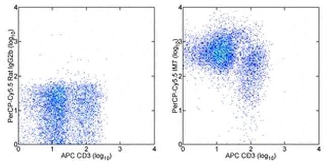 CD44 Rat anti-Human, Mouse, PerCP-Cyanine5.5, Clone: IM7, eBioscience ::
