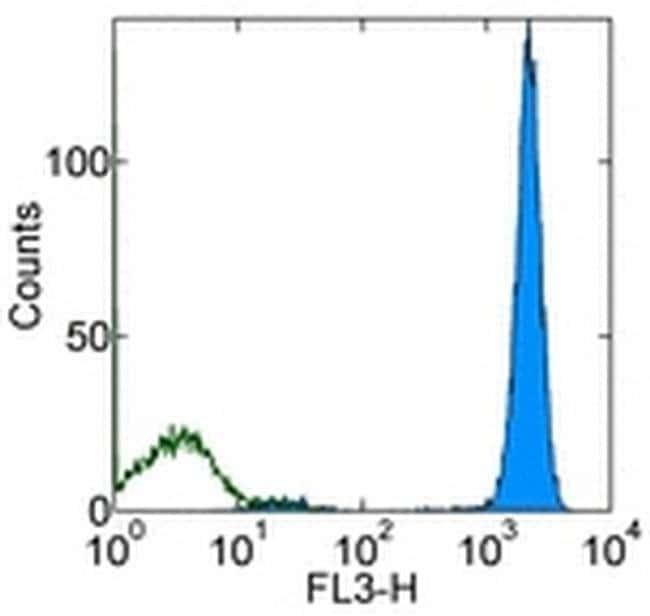 CD45 Mouse anti-Human, PerCP-Cyanine5.5, Clone: HI30, eBioscience™ 25 Tests; PerCP-Cyanine5.5 CD45 Mouse anti-Human, PerCP-Cyanine5.5, Clone: HI30, eBioscience™