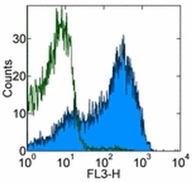 CD62L (L-Selectin) Rat anti-Mouse, PerCP-Cyanine5.5, Clone: MEL-14, eBioscience