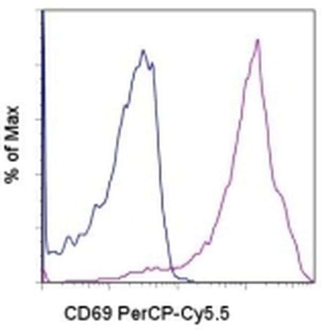 CD69 Armenian Hamster anti-Mouse, PerCP-Cyanine5.5, Clone: H1.2F3, eBioscience™ 100 μg; PerCP-Cyanine5.5 CD69 Armenian Hamster anti-Mouse, PerCP-Cyanine5.5, Clone: H1.2F3, eBioscience™