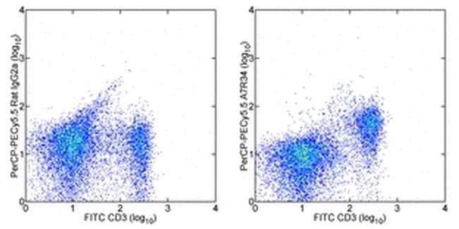 CD127 Rat anti-Mouse, PerCP-Cyanine5.5, Clone: A7R34, eBioscience ::