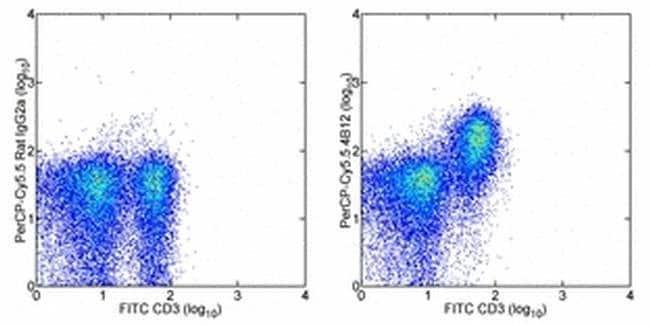 CD197 (CCR7) Rat anti-Mouse, PerCP-Cyanine5.5, Clone: 4B12, eBioscience™ 25 μg; PerCP-Cyanine5.5 CD197 (CCR7) Rat anti-Mouse, PerCP-Cyanine5.5, Clone: 4B12, eBioscience™