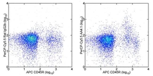 CD93 (AA4.1) Rat anti-Mouse, PerCP-Cyanine5.5, Clone: AA4.1, eBioscience