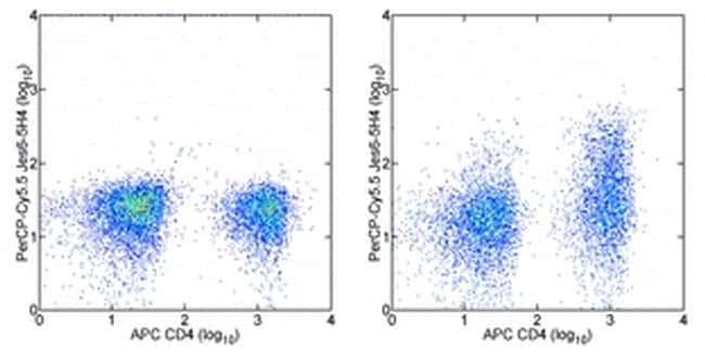 IL-2 Rat anti-Mouse, PerCP-Cyanine5.5, Clone: JES6-5H4, eBioscience ::