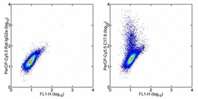 IL-12/IL-23 p40 Rat anti-Mouse, PerCP-Cyanine5.5, Clone: C17.8, eBioscience™ 25 μg; PerCP-Cyanine5.5 IL-12/IL-23 p40 Rat anti-Mouse, PerCP-Cyanine5.5, Clone: C17.8, eBioscience™