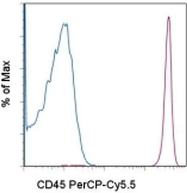 CD45 Mouse anti-Human, PerCP-Cyanine5.5, Clone: 2D1, eBioscience  100 Tests;