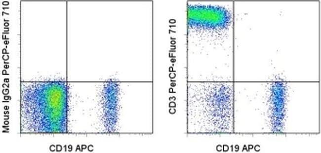 CD3 Mouse anti-Human, PerCP-eFluor 710, Clone: OKT3, eBioscience ::
