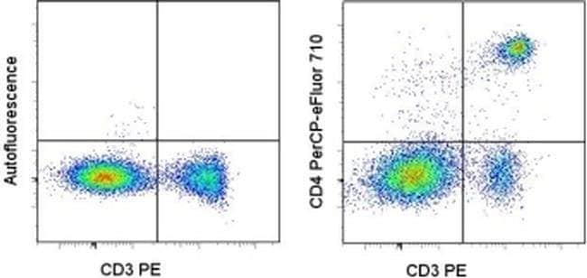 CD4 Rat anti-Mouse, PerCP-eFluor 710, Clone: RM4-5, eBioscience  100 µg;