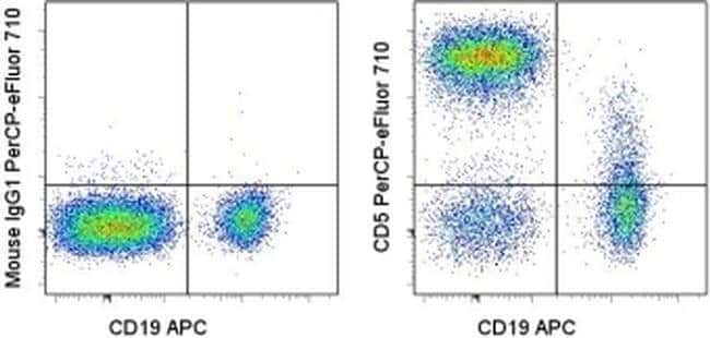 CD5 Mouse anti-Human, PerCP-eFluor 710, Clone: UCHT2, eBioscience  100