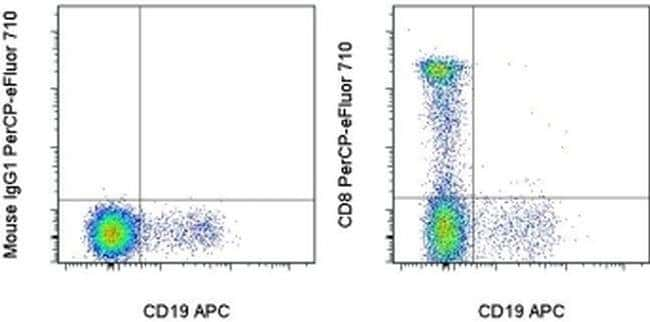 CD8a Mouse anti-Human, PerCP-eFluor 710, Clone: SK1, eBioscience  25 Tests;