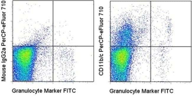 CD11b/c Mouse anti-Rat, PerCP-eFluor 710, Clone: OX42, eBioscience ::