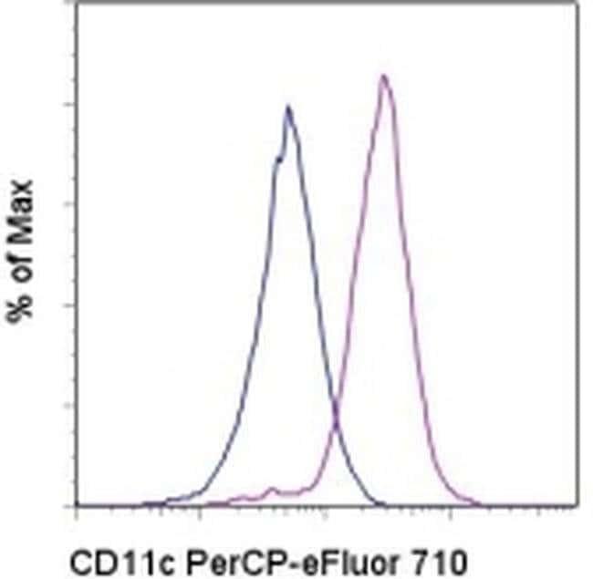 CD11c Mouse anti-Human, PerCP-eFluor 710, Clone: 3.9, eBioscience  100