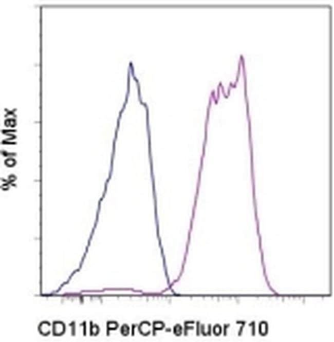 CD11b Mouse anti-Baboon, Chimpanzee, Cynomolgus Monkey, Human, Rhesus Monkey, PerCP-eFluor™ 710, Clone: ICRF44, eBioscience™ 25 Tests; PerCP-eFluor™ 710 CD11b Mouse anti-Baboon, Chimpanzee, Cynomolgus Monkey, Human, Rhesus Monkey, PerCP-eFluor™ 710, Clone: ICRF44, eBioscience™