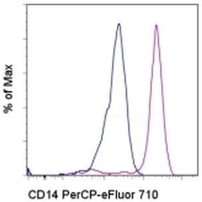 CD14 Mouse anti-Human, PerCP-eFluor 710, Clone: 61D3, eBioscience  25 Tests;