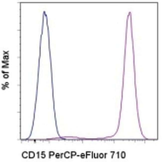 CD15 Mouse anti-Human, PerCP-eFluor 710, Clone: MMA, eBioscience 100 Tests;