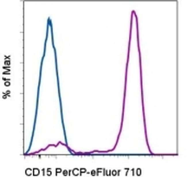 CD15 Mouse anti-Human, PerCP-eFluor™ 710, Clone: HI98, eBioscience™ 25 Tests; PerCP-eFluor™ 710 CD15 Mouse anti-Human, PerCP-eFluor™ 710, Clone: HI98, eBioscience™