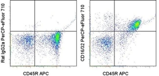 CD16/CD32 Rat anti-Mouse, PerCP-eFluor 710, Clone: 93, eBioscience ::