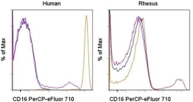 CD16, Cynomolgus Monkey,, PerCP-eFluor™ 710, Clone: 3G8, eBioscience™ 25 Tests; PerCP-eFluor™ 710 CD16, Cynomolgus Monkey,, PerCP-eFluor™ 710, Clone: 3G8, eBioscience™