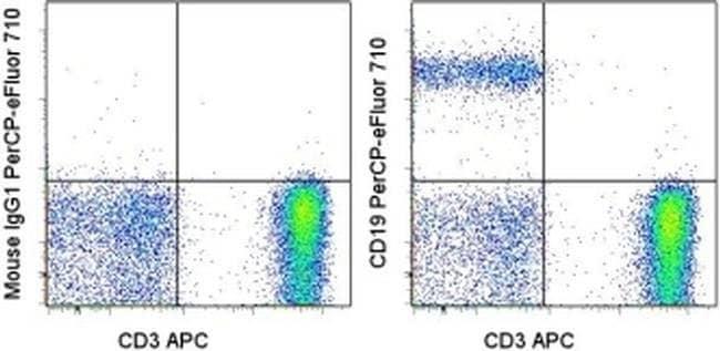 CD19 Mouse anti-Human, PerCP-eFluor 710, Clone: J3-129, eBioscience  25