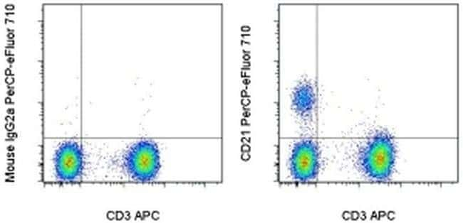 CD21, PerCP-eFluor™ 710, clone: HB5, eBioscience™ 100 Tests; PerCP-eFluor™ 710 CD21, PerCP-eFluor™ 710, clone: HB5, eBioscience™