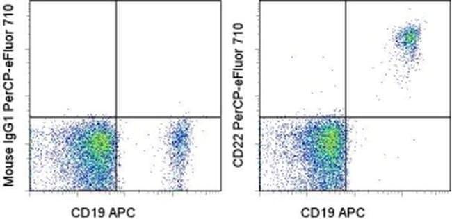 CD22 Mouse anti-Human, PerCP-eFluor 710, Clone: eBio4KB128 (4KB128), eBioscience