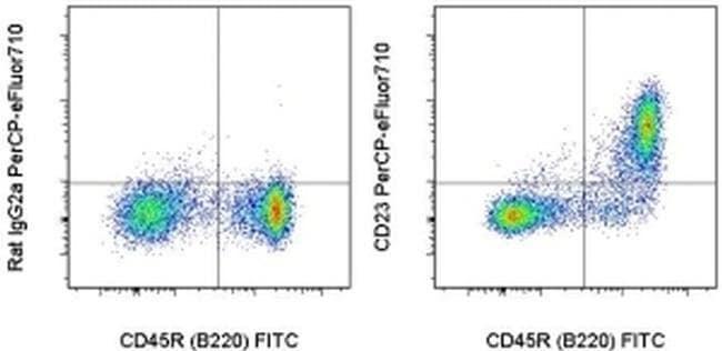 CD23, PerCP-eFluor 710, clone: B3B4, eBioscience ::