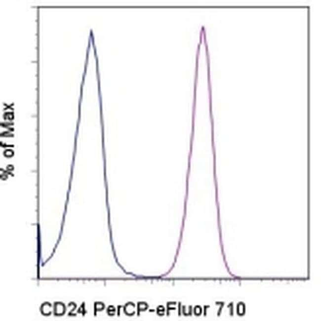 CD24 Mouse anti-Human, PerCP-eFluor™ 710, Clone: eBioSN3 (SN3 A5-2H10), eBioscience™ 25 Tests; PerCP-eFluor™ 710 CD24 Mouse anti-Human, PerCP-eFluor™ 710, Clone: eBioSN3 (SN3 A5-2H10), eBioscience™