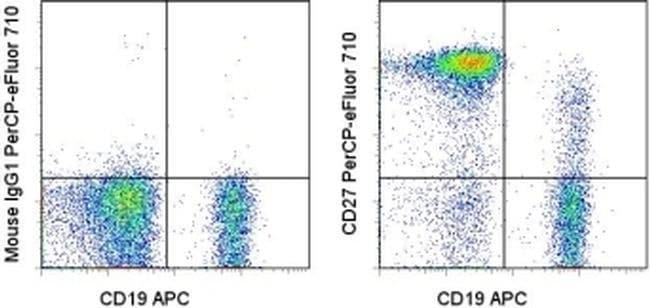 CD27 Mouse anti-Human, PerCP-eFluor™ 710, Clone: O323, eBioscience™ 100 Tests; PerCP-eFluor™ 710 CD27 Mouse anti-Human, PerCP-eFluor™ 710, Clone: O323, eBioscience™