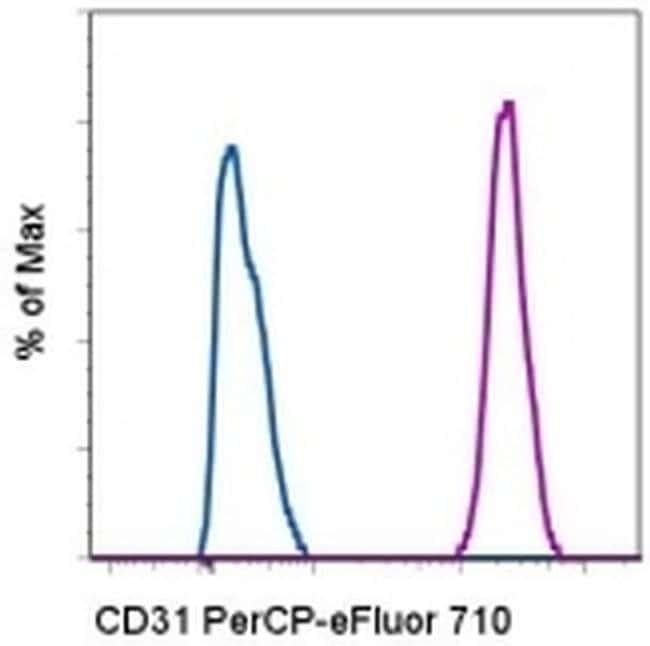 CD31 (PECAM-1) Mouse anti-Human, PerCP-eFluor™ 710, Clone: WM-59 (WM59), eBioscience™ 25 Tests; PerCP-eFluor™ 710 CD31 (PECAM-1) Mouse anti-Human, PerCP-eFluor™ 710, Clone: WM-59 (WM59), eBioscience™