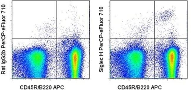 SIGLEC H Rat anti-Mouse, PerCP-eFluor 710, Clone: eBio440c, eBioscience