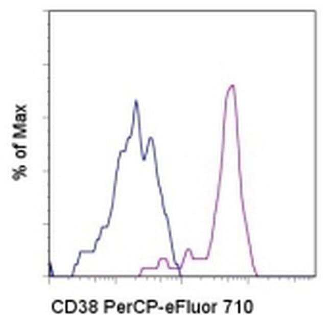 CD38 Mouse anti-Human, PerCP-eFluor 710, Clone: HB7, eBioscience ::