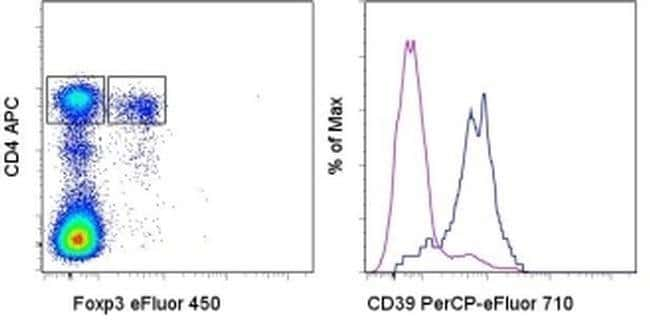 CD39 Rat anti-Mouse, PerCP-eFluor 710, Clone: 24DMS1, eBioscience ::