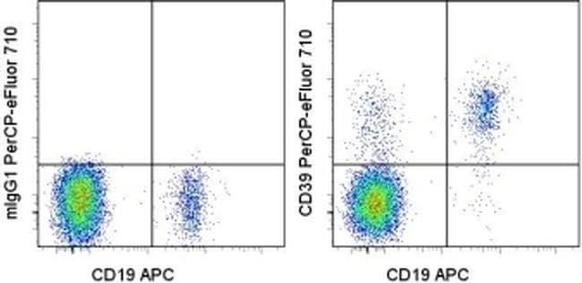 CD39 Mouse anti-Human, PerCP-eFluor™ 710, Clone: eBioA1 (A1), eBioscience™ 25 Tests; PerCP-eFluor™ 710 CD39 Mouse anti-Human, PerCP-eFluor™ 710, Clone: eBioA1 (A1), eBioscience™