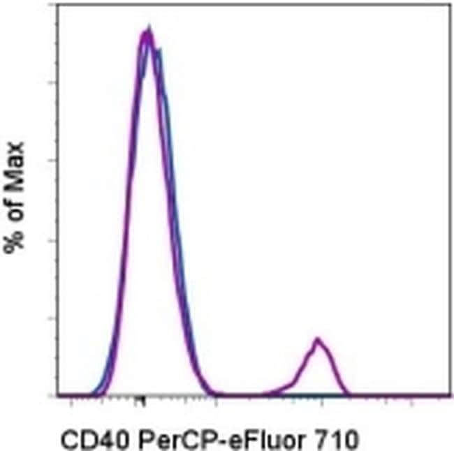 CD40 Mouse anti-Human, PerCP-eFluor™ 710, Clone: 5C3, eBioscience™ 100 Tests; PerCP-eFluor™ 710 CD40 Mouse anti-Human, PerCP-eFluor™ 710, Clone: 5C3, eBioscience™