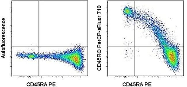 CD45RO Mouse anti-Human, PerCP-eFluor 710, Clone: UCHL1, eBioscience ::