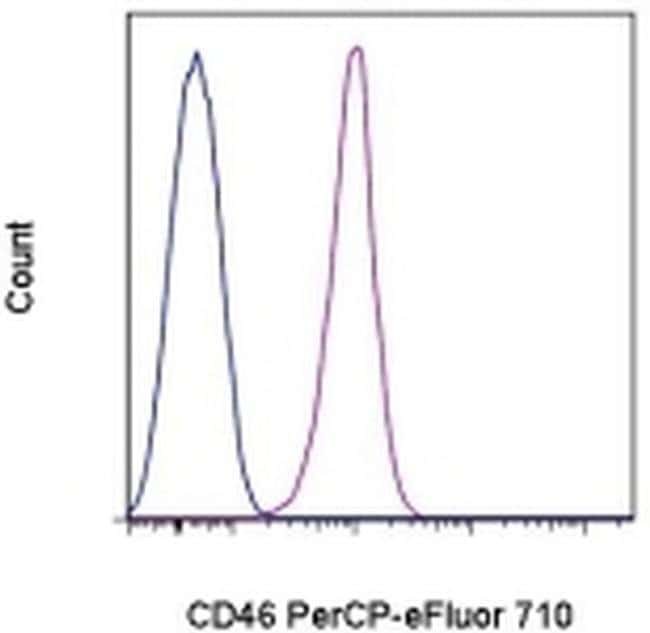 CD46, PerCP-eFluor™ 710, clone: 8E2, eBioscience™ 25 Tests; PerCP-eFluor™ 710 CD46, PerCP-eFluor™ 710, clone: 8E2, eBioscience™