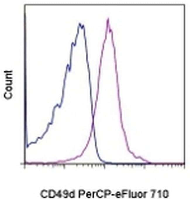CD49d (Integrin alpha 4) Rat anti-Mouse, PerCP-eFluor™ 710, Clone: R1-2, eBioscience™ 100 μg; PerCP-eFluor™ 710 CD49d (Integrin alpha 4) Rat anti-Mouse, PerCP-eFluor™ 710, Clone: R1-2, eBioscience™