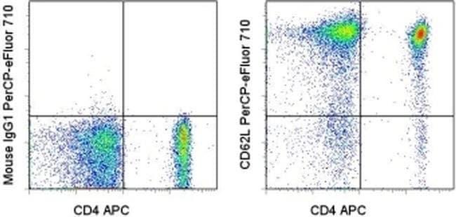 CD62L (L-Selectin) Mouse anti-Human, PerCP-eFluor 710, Clone: DREG-56 (DREG56),