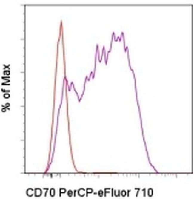 CD70 Rat anti-Mouse, PerCP-eFluor 710, Clone: FR70, eBioscience ::