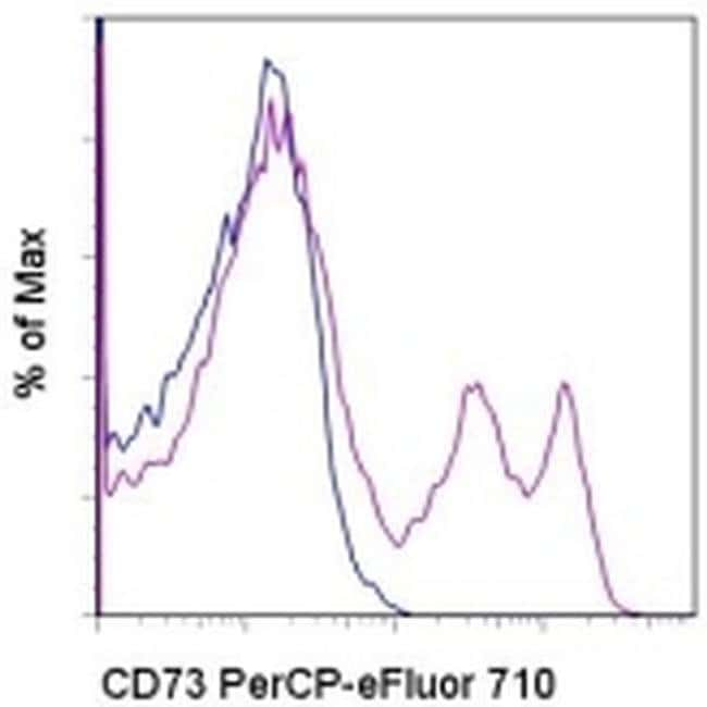CD73 Mouse anti-Human, PerCP-eFluor 710, Clone: AD2, eBioscience ::