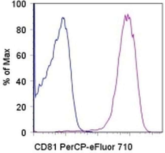 CD81, PerCP-eFluor™ 710, clone: 1D6-CD81, eBioscience™ 100 Tests; PerCP-eFluor™ 710 CD81, PerCP-eFluor™ 710, clone: 1D6-CD81, eBioscience™