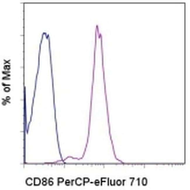 CD86 (B7-2) Mouse anti-Human, PerCP-eFluor™ 710, Clone: IT2.2, eBioscience™ 100 Tests; PerCP-eFluor™ 710 CD86 (B7-2) Mouse anti-Human, PerCP-eFluor™ 710, Clone: IT2.2, eBioscience™
