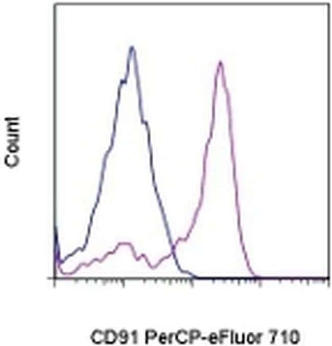 CD91, PerCP-eFluor™ 710, clone: A2MR-a2, eBioscience™ 25 Tests; PerCP-eFluor™ 710 CD91, PerCP-eFluor™ 710, clone: A2MR-a2, eBioscience™