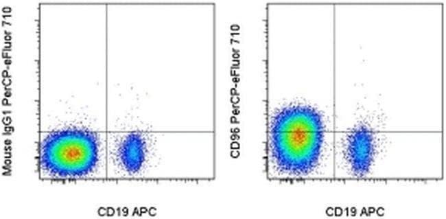 CD96 (TACTILE), PerCP-eFluor™ 710, clone: NK92.39, eBioscience™ 100 Tests; PerCP-eFluor™ 710 CD96 (TACTILE), PerCP-eFluor™ 710, clone: NK92.39, eBioscience™